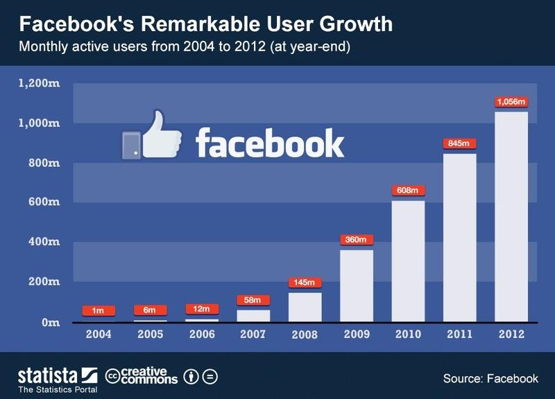 Facebook growth chart