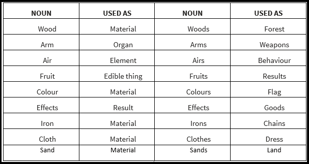 Nouns as singular and plural in forms