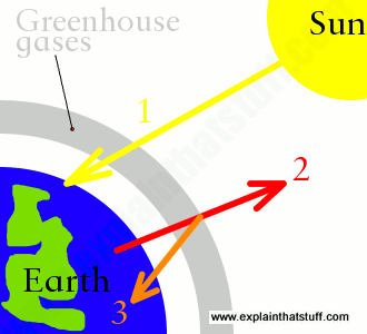 Artwork explaining how Earth heats up when greenhouse gases trap heat.