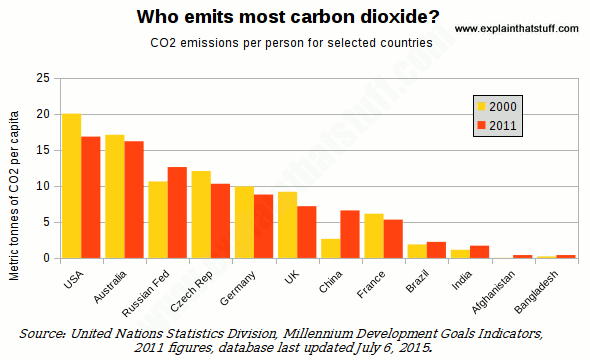 Bar chart showing carbon dioxide emissions per capita for 12 countries.