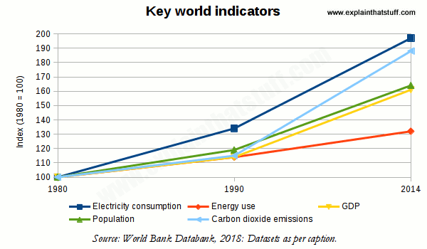 Chart showing that energy, GDP, carbon dioxide, population, electricity consumption are all increasing