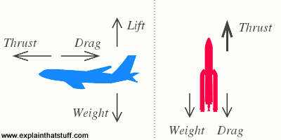 Thrust, drag, lift, and weight forces acting on a plane compared to thrust, weight, and drag acting on a rocket.