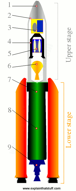 Labeled diagram of an Ariane 5 rocket showing the stages, SRBs, engine, and other component parts.